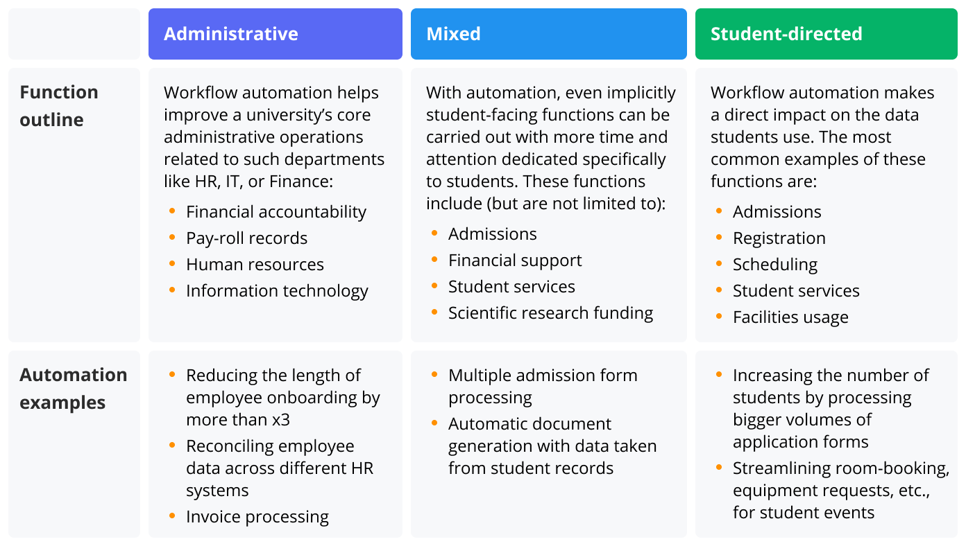 How automation in education helps streamline educational workflows - infographic